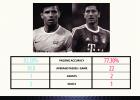 MCFC vs Bayern Munich Infographics